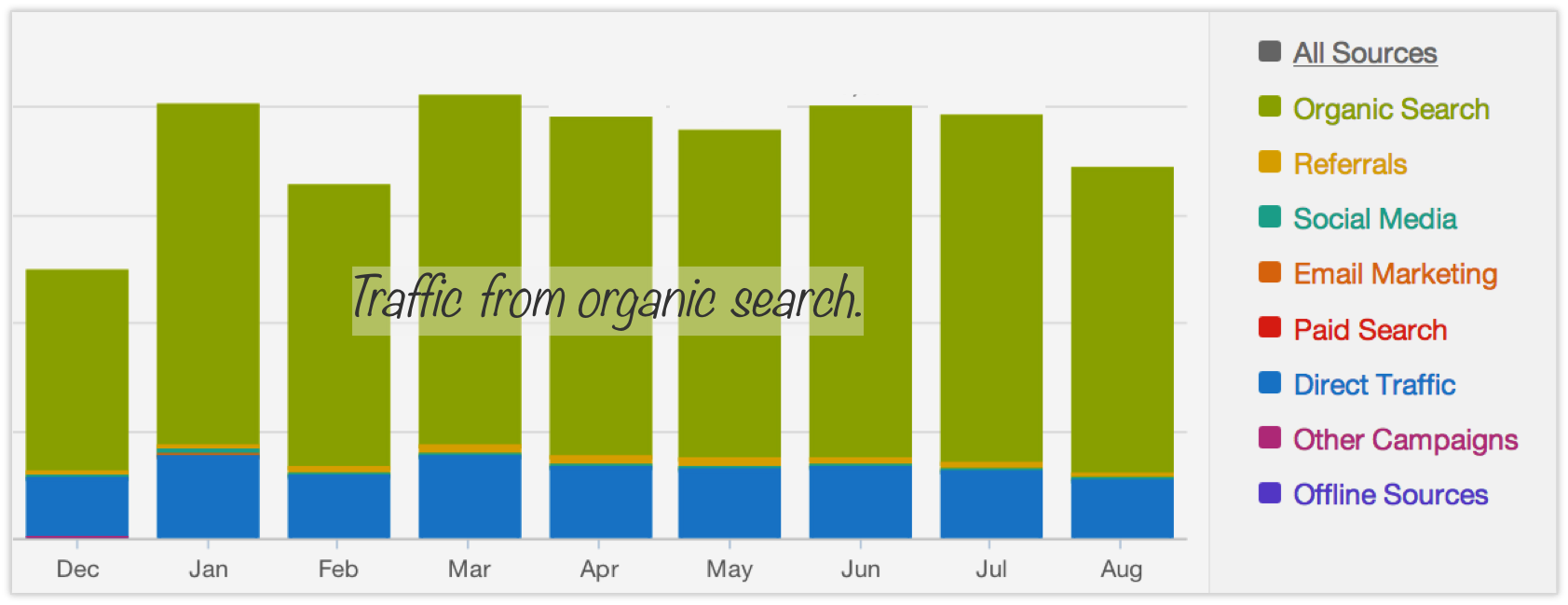 traffic-from-organic-search-to-content-anum-hussain-presentations