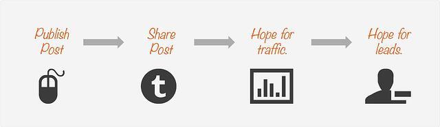 publish-share-traffic-leads-anum-hussain-presentations