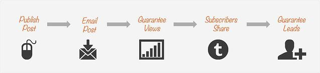 publish-share-traffic-leads-gurantee-anum-hussain-presentations