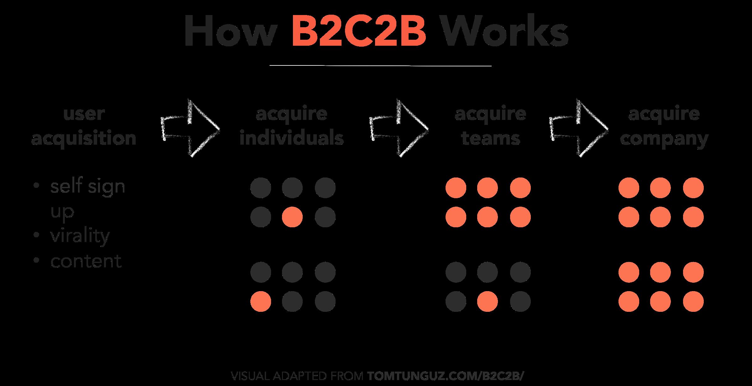 how-b2c2b-works-visual-tomasz-anum