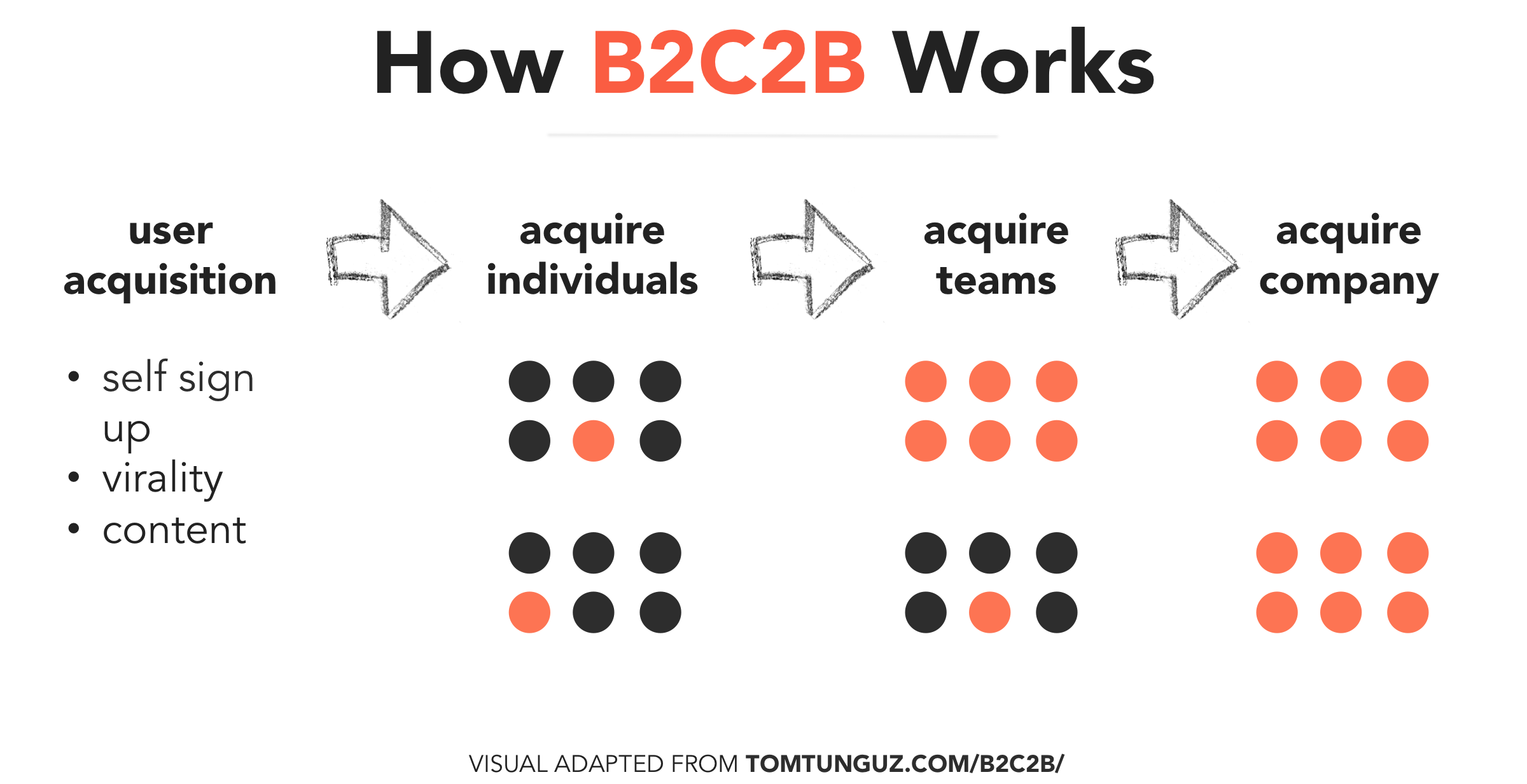 how-b2c2b-works-visual-tomasz-anum