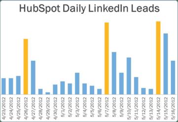 hubspot-daily-linkedin-leads-anum-hussain-presentations