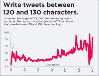 tweet-copy-length-anum-hussain-presentations