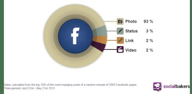 social-bakers-images-facebook-constitue-93-percent-anum-hussain-presenations